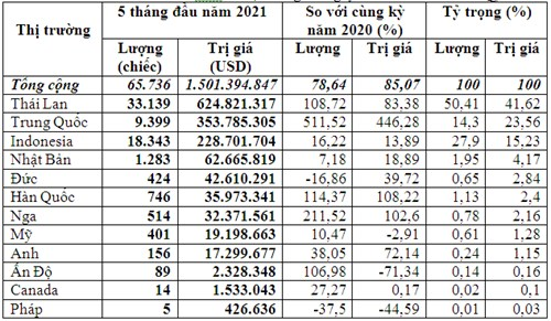 Ô tô từ Thái Lan, Trung Quốc nhập khẩu vào Việt Nam tăng mạnh