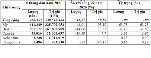 Đậu tương nhập khẩu về Việt Nam 95% có xuất xứ từ Mỹ và Brazil