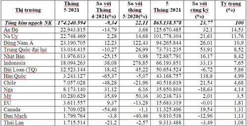 Các thị trường chủ yếu cung cấp thủy sản cho Việt Nam 5 tháng đầu năm 2021