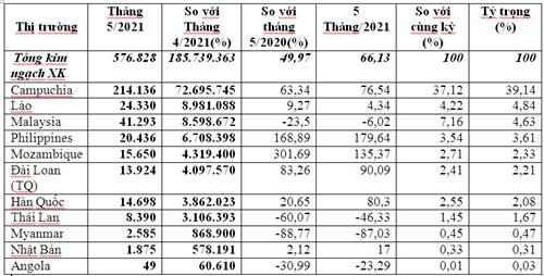 Xuất khẩu phân bón 5 tháng đầu năm 2021 tăng trưởng cao