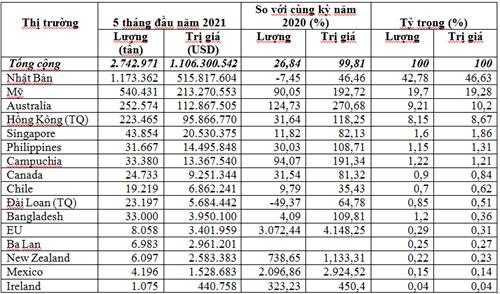Nhập khẩu phế liệu sắt thép 5 tháng đầu năm 2021 trị giá trên 1,1 tỷ USD