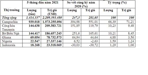 Nhập khẩu hạt điều 5 tháng đầu năm 2021 đạt 2,21 tỷ USD