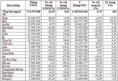 Kim ngạch nhập khẩu dược phẩm từ hầu hết các thị trường sụt giảm
