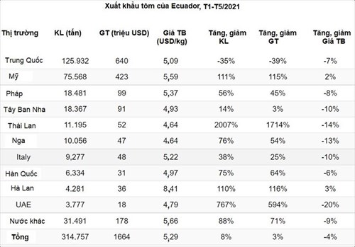 Ecuador Xuất khẩu tôm sang Mỹ đạt kỷ lục vào tháng 52021