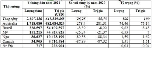 Nhập khẩu lúa mì từ Australia 6 tháng đầu năm 2021 tăng mạnh