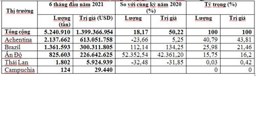 Nhập khẩu ngô 6 tháng đầu năm 2021 tăng cả lượng, kim ngạch và giá