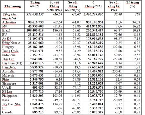 Nhập khẩu thức ăn gia súc 6 tháng đầu năm 2021 tăng 32,5%