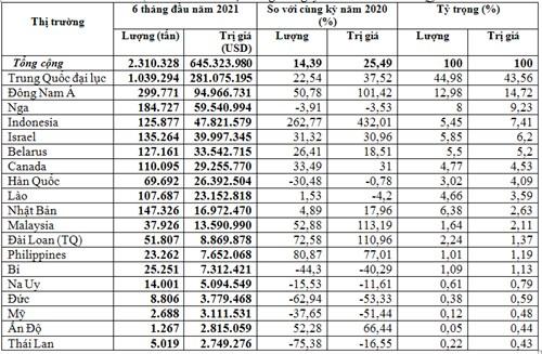 Nhập khẩu phân bón 6 tháng năm 2021 từ Trung Quốc và Indonesia tăng mạnh