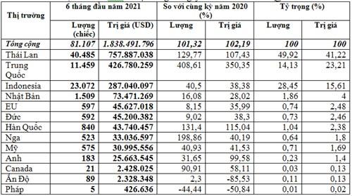 Ô tô nhập khẩu về Việt Nam nhiều nhất từ thị trường Thái lan