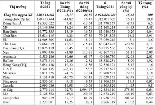 Xuất khẩu rau quả 6 tháng đầu năm 2021 sang Trung Quốc chiếm gần 60% kim ngạch