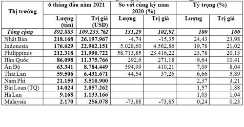 Xuất khẩu than 6 tháng đầu năm sang thị trường Đông Nam Á tăng mạnh