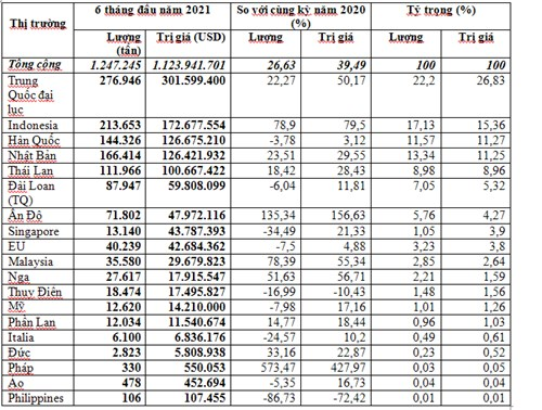 Nhập khẩu giấy các loại 6 tháng đầu năm 2021 trị giá trên 1,12 tỷ USD