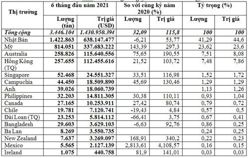 Nhập khẩu phế liệu sắt thép 6 tháng đầu năm 2021 tăng gần 116%