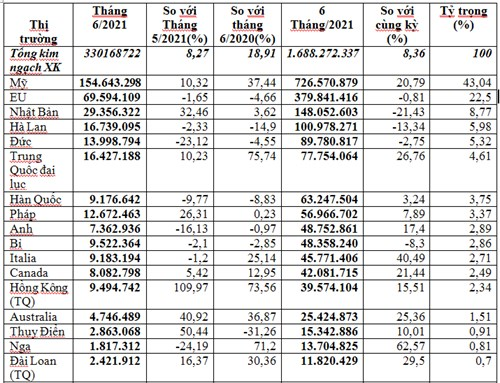Thị trường xuất khẩu túi xách, va li, ô dù 6 tháng đầu năm 2021