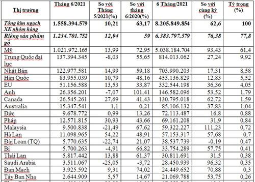 Thị trường xuất khẩu gỗ và sản phẩm gỗ 6 tháng đầu năm 2021