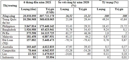Xuất khẩu xi măng và clinker 6 tháng đầu năm 2021 tăng cả lượng, kim ngạch và giá