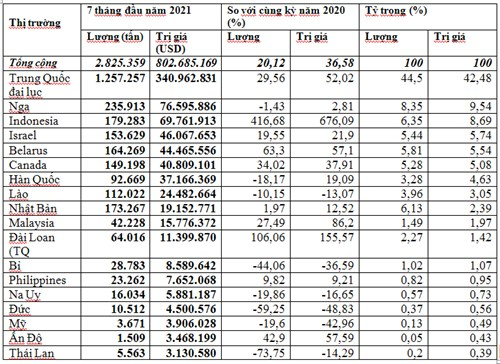 Nhập khẩu phân bón tháng 7/2021 tăng trở lại