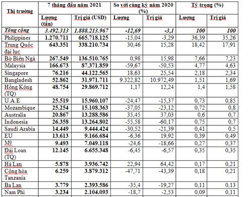 Xuất khẩu gạo 7 tháng đầu năm 2021 tiếp tục giảm