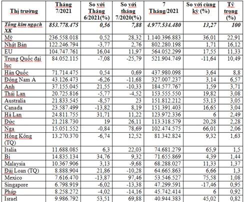 Xuất khẩu thủy sản 7 tháng đầu năm 2021 tăng trưởng ở hầu hết các thị trường