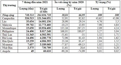 Thị trường xuất khẩu phân bón 7 tháng đầu năm 2021