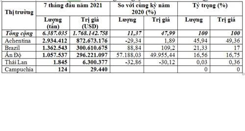Nhập khẩu ngô 7 tháng đầu năm 2021 tiếp tục tăng