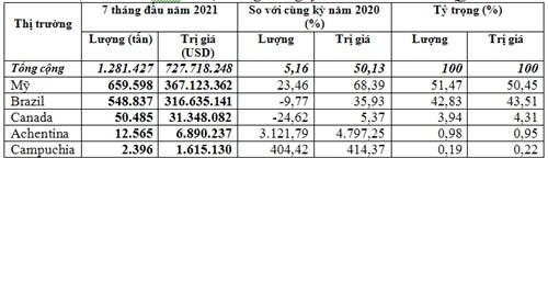 Đậu tương nhập khẩu 84% có xuất xứ từ Mỹ và Brazil
