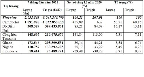 Hạt điều nhập khẩu từ Campuchia tăng trên 60% kim ngạch