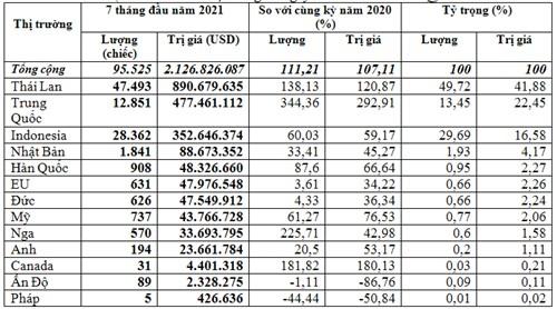 Nhập khẩu ô tô nguyên chiếc 7 tháng năm 2021 tiếp tục tăng cao