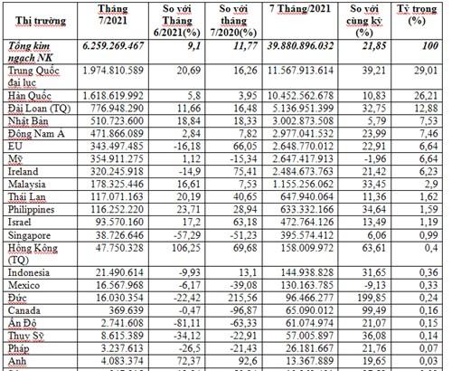 Máy vi tính chiếm 21,3% trong tổng kim ngạch nhập khẩu hàng hóa của cả nước