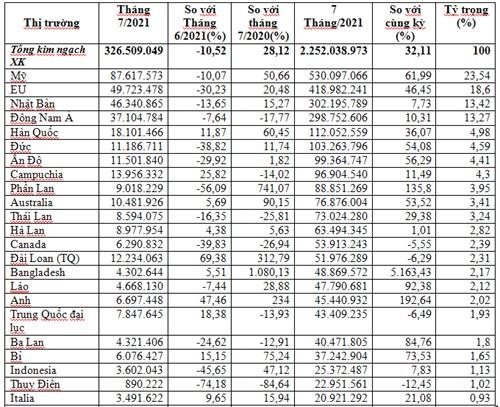 Xuất khẩu sản phẩm sắt thép 7 tháng năm 2021 tăng ở hầu hết các thị trường