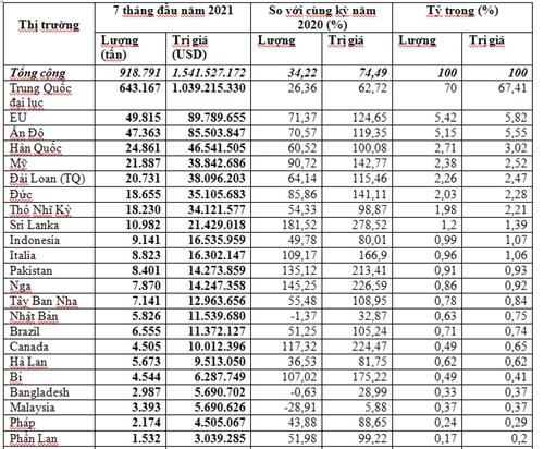 Xuất khẩu cao su 7 tháng đầu năm 2021 tăng trưởng tốt