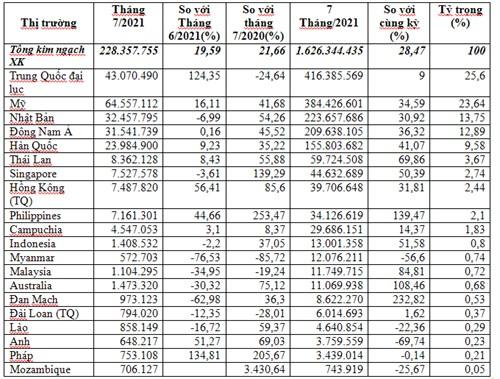 Xuất khẩu dây điện, cáp điện 7 tháng đầu năm 2021 tăng 28,5%