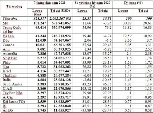 Xuất khẩu hạt điều 7 tháng đầu năm 2021 tiếp tục tăng cao