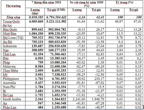 Kim ngạch nhập khẩu sắt thép 7 tháng năm 2021 tăng 42,4%