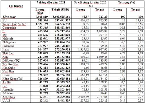 Xuất khẩu sắt thép 7 tháng đầu năm 2021 tiếp tục tăng
