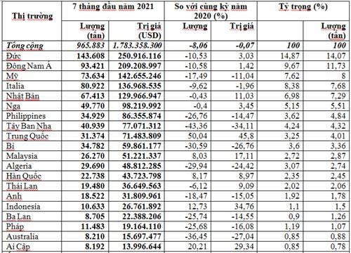 Xuất khẩu cà phê 7 tháng năm 2021 giảm về lượng, kim ngạch nhưng giá tăng