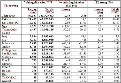 Khối lượng chè xuất khẩu 7 tháng năm 2021 giảm, nhưng kim ngạch và giá tăng