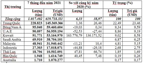 Tháng 7/2021 nhập khẩu khí gas về Việt Nam tăng 133%