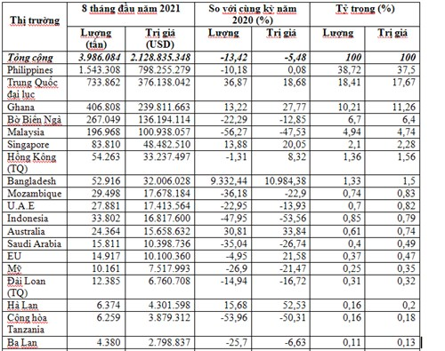Thị trường xuất khẩu gạo 8 tháng năm 2021