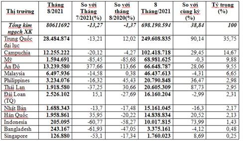 Xuất khẩu thức ăn gia súc 8 tháng năm 2021 tăng trưởng tốt