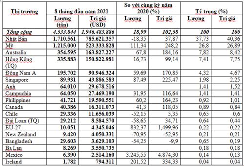 Thị trường nhập khẩu phế liệu sắt thép 8 tháng đầu năm 2021