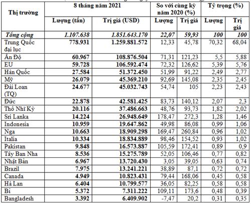 Kim ngạch xuất khẩu cao su 8 tháng năm 2021 tăng gần 60%
