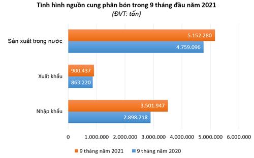 Giá phân bón trong nước tăng mạnh theo giá thế giới - Ảnh 3.