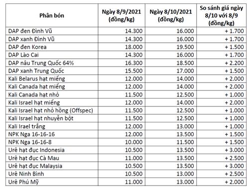 Giá phân bón trong nước tăng mạnh theo giá thế giới - Ảnh 1.