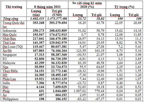 Các thị trường chính cung cấp giấy cho Việt Nam 8 tháng năm 2021
