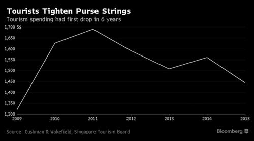 Singapore khong con la thien duong mua sam