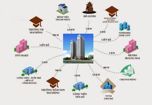 Công trình nằm khá gần chợ Mai Động và các trường đại học, công viên