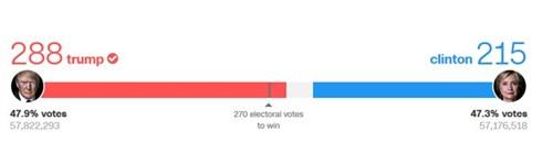 bầu cử Mỹ, bầu cử tổng thống Mỹ, bầu cử tổng thống, tổng thống Mỹ, Hillary Clinton, Donald Trump, cập nhật kết quả