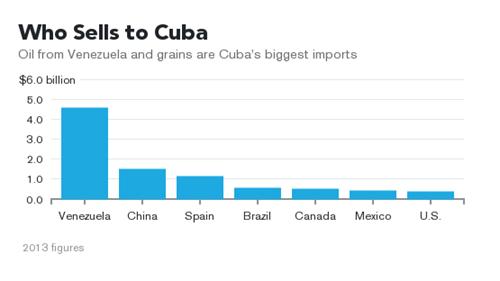 Số liệu nhập khẩu của Cuba năm 2013, dầu mỏ từ Venezuela và ngũ cốc là những thứ Cuba nhập khẩu nhiều nhất. Nguồn: Bloomberg.