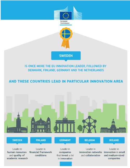 Thụy Điển, một trong các nhà dẫn dắt sự đổi mới sáng tạo, cùng với Đan Mạch, Phần Lan, Đức và Hà Lan